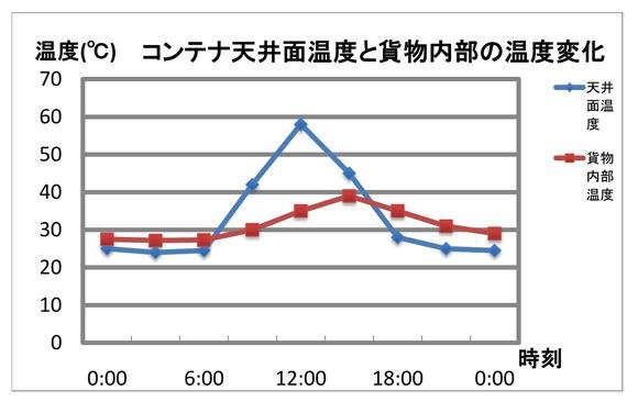 コンテナの温度変化グラフ